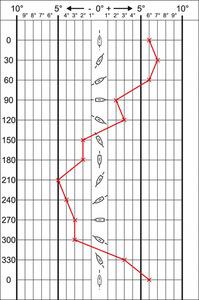 02-01_courbe-de-deviation